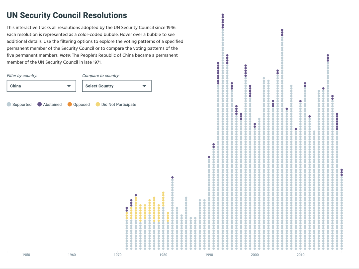 CSIS UN Resolutions Interactive