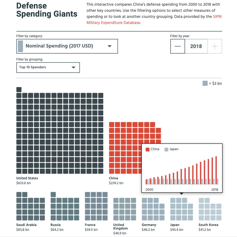 Defense Spending Giants Interactive